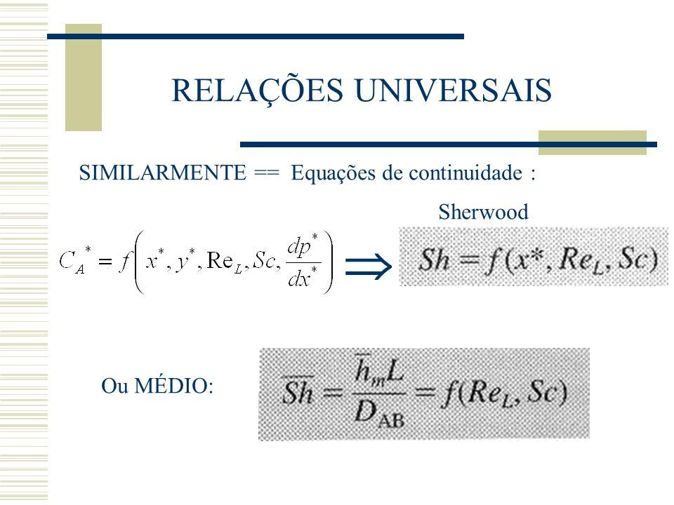  RELAÇÕES UNIVERSAIS SIMILARMENTE == Equações de continuidade :