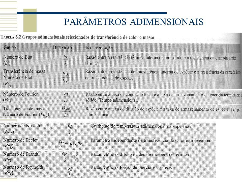 PARÂMETROS ADIMENSIONAIS