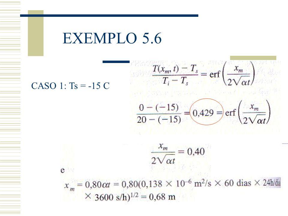 EXEMPLO 5.6 CASO 1: Ts = -15 C