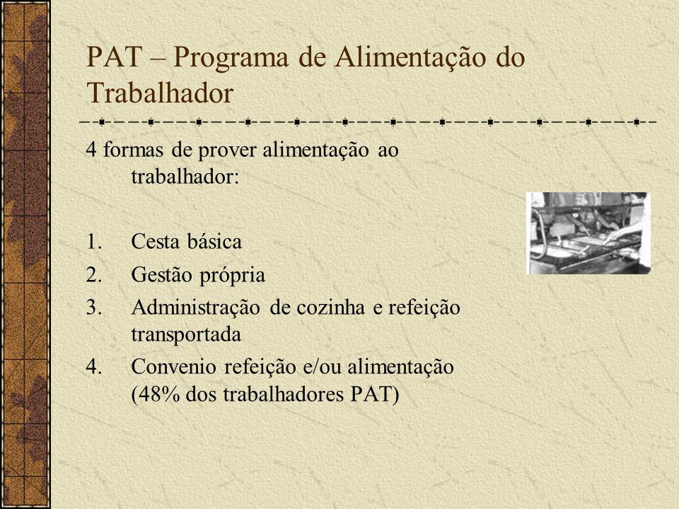 PAT – Programa de Alimentação do Trabalhador