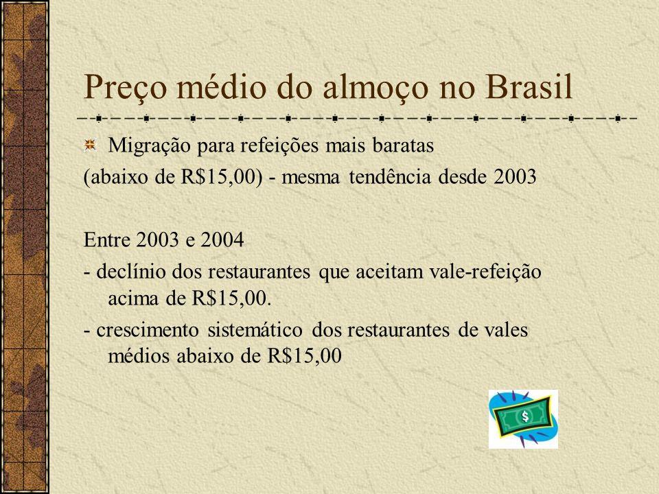 Preço médio do almoço no Brasil