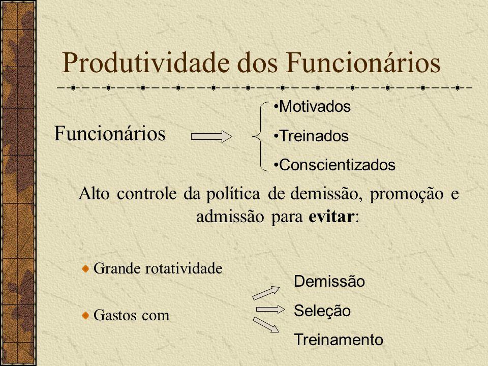 Produtividade dos Funcionários