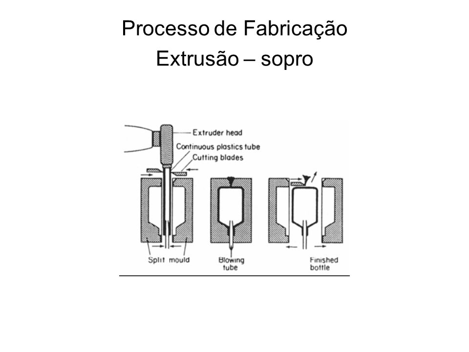Processo de Fabricação Extrusão – sopro