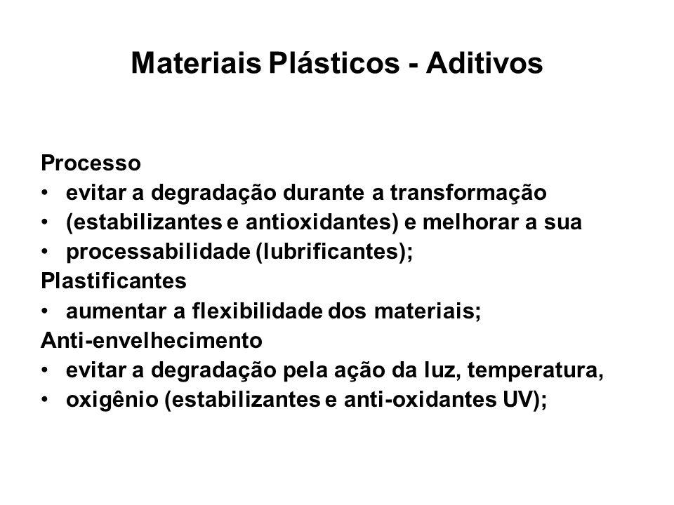 Materiais Plásticos - Aditivos