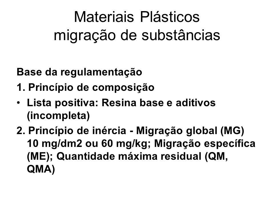 Materiais Plásticos migração de substâncias
