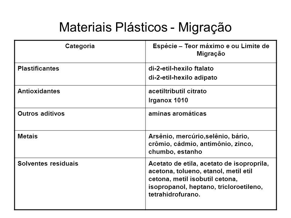 Materiais Plásticos - Migração