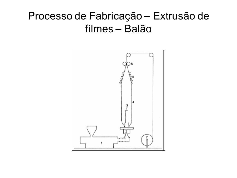 Processo de Fabricação – Extrusão de filmes – Balão