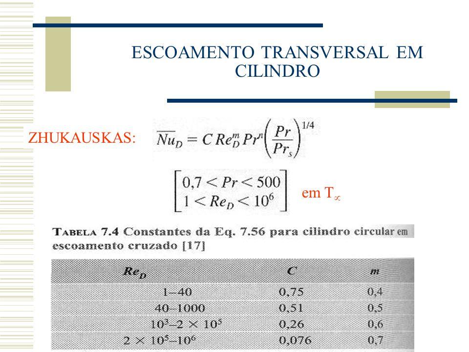 ESCOAMENTO TRANSVERSAL EM CILINDRO