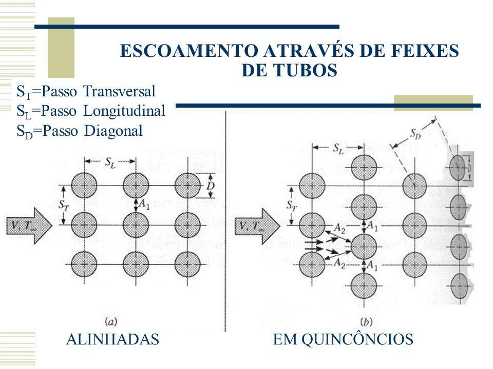 ESCOAMENTO ATRAVÉS DE FEIXES DE TUBOS