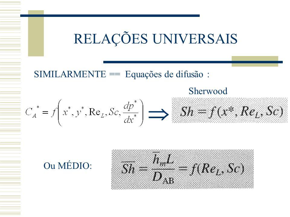  RELAÇÕES UNIVERSAIS SIMILARMENTE == Equações de difusão : Sherwood