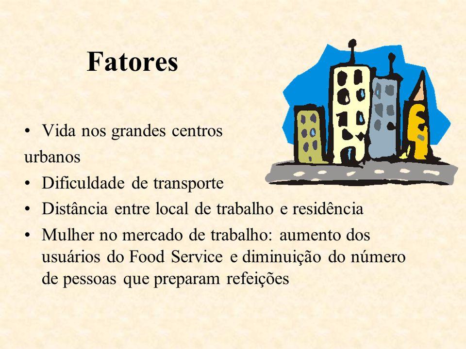 Fatores Vida nos grandes centros urbanos Dificuldade de transporte