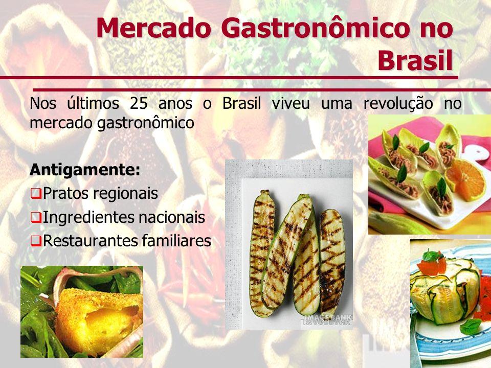 Mercado Gastronômico no Brasil