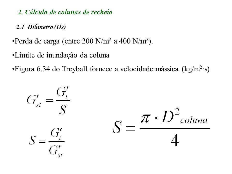 Perda de carga (entre 200 N/m2 a 400 N/m2).