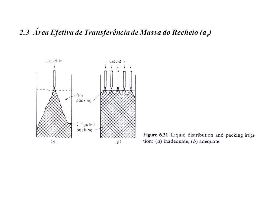 2.3 Área Efetiva de Transferência de Massa do Recheio (ae)