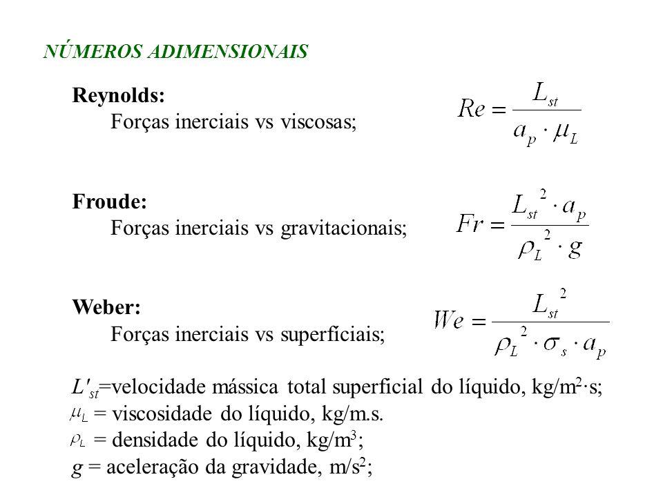 Forças inerciais vs viscosas;