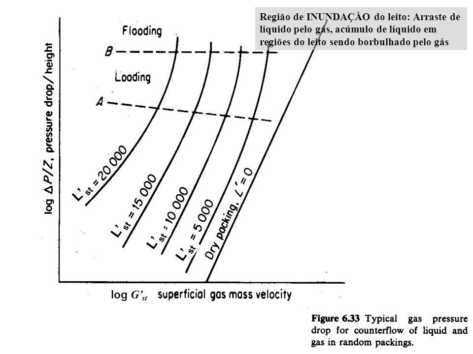 Região de INUNDAÇÃO do leito: Arraste de líquido pelo gás, acúmulo de líquido em regiões do leito sendo borbulhado pelo gás