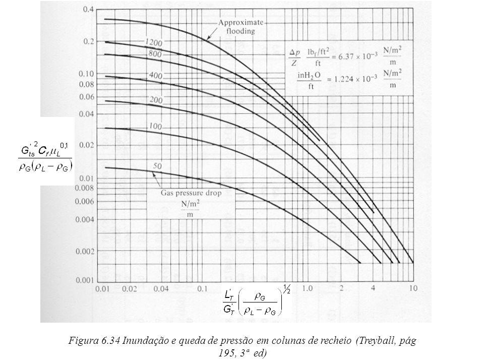 Figura 6.34 Inundação e queda de pressão em colunas de recheio (Treyball, pág 195, 3ª ed)