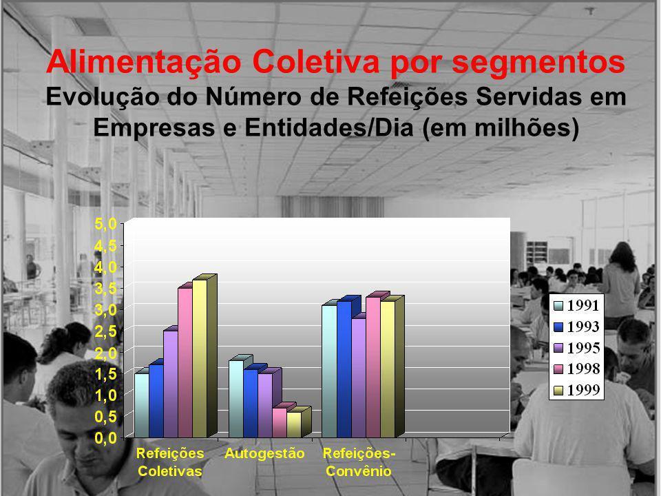 Alimentação Coletiva por segmentos Evolução do Número de Refeições Servidas em Empresas e Entidades/Dia (em milhões)
