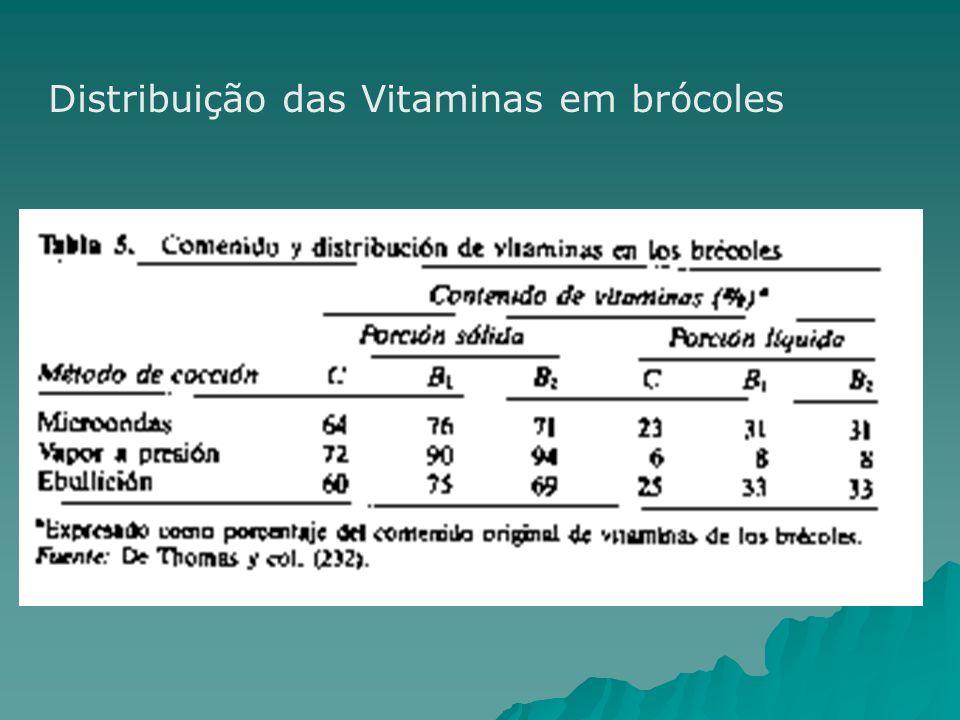 Distribuição das Vitaminas em brócoles