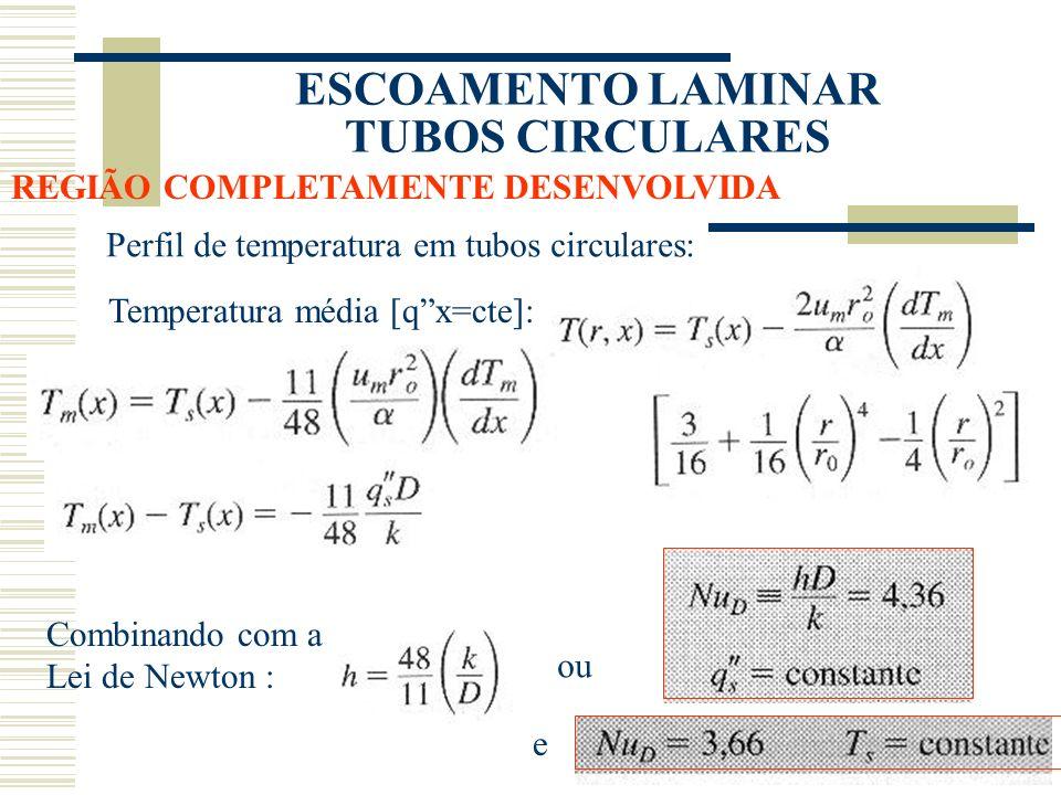 ESCOAMENTO LAMINAR TUBOS CIRCULARES