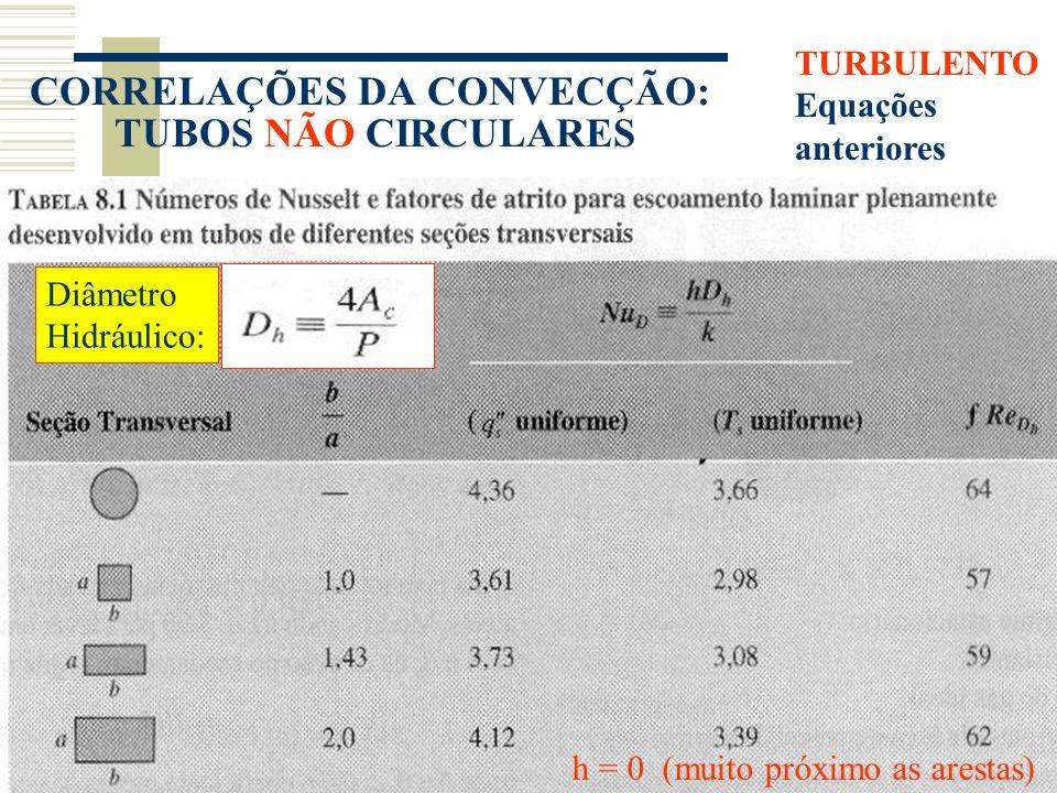 CORRELAÇÕES DA CONVECÇÃO: TUBOS NÃO CIRCULARES