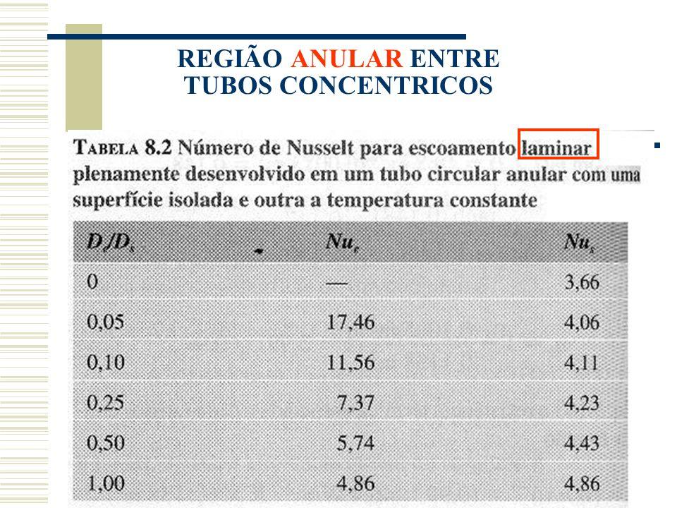 REGIÃO ANULAR ENTRE TUBOS CONCENTRICOS