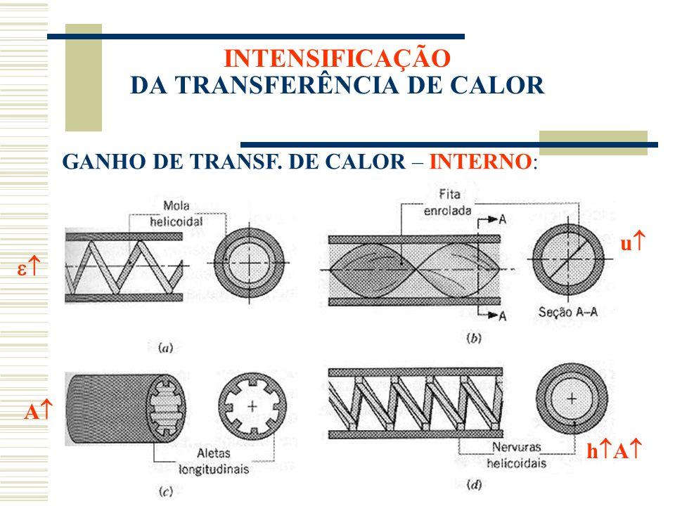 INTENSIFICAÇÃO DA TRANSFERÊNCIA DE CALOR