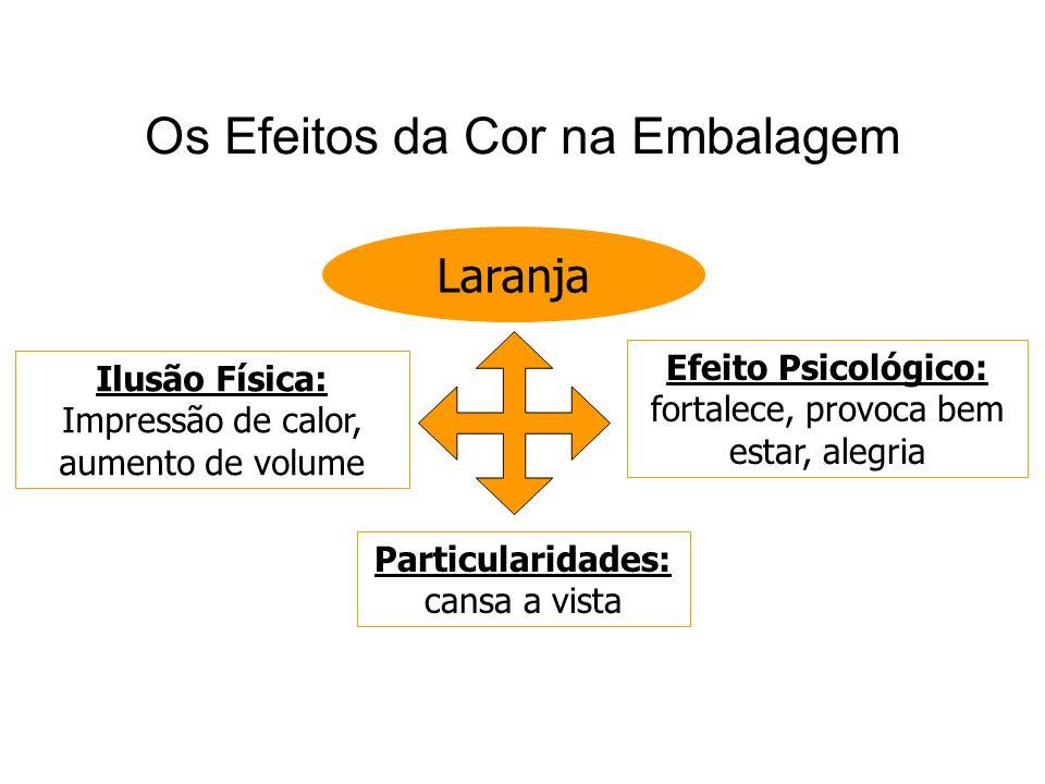 Os Efeitos da Cor na Embalagem