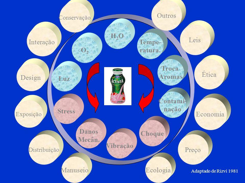 Outros H2O Leis Interação Tempe- ratura. O2 Troca Aromas Ética Design