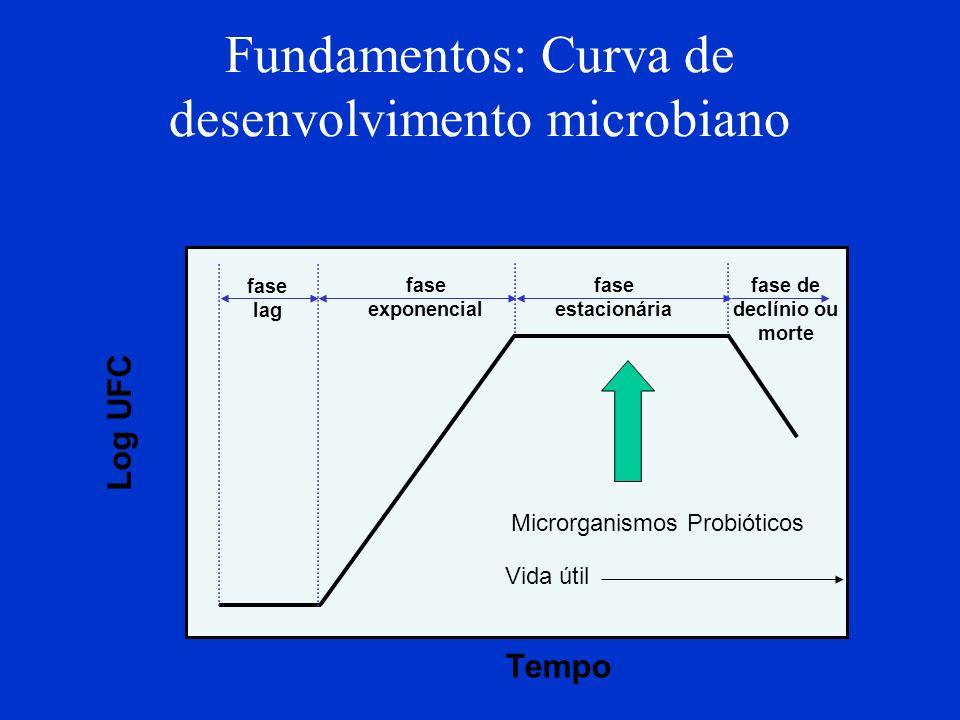 Fundamentos: Curva de desenvolvimento microbiano