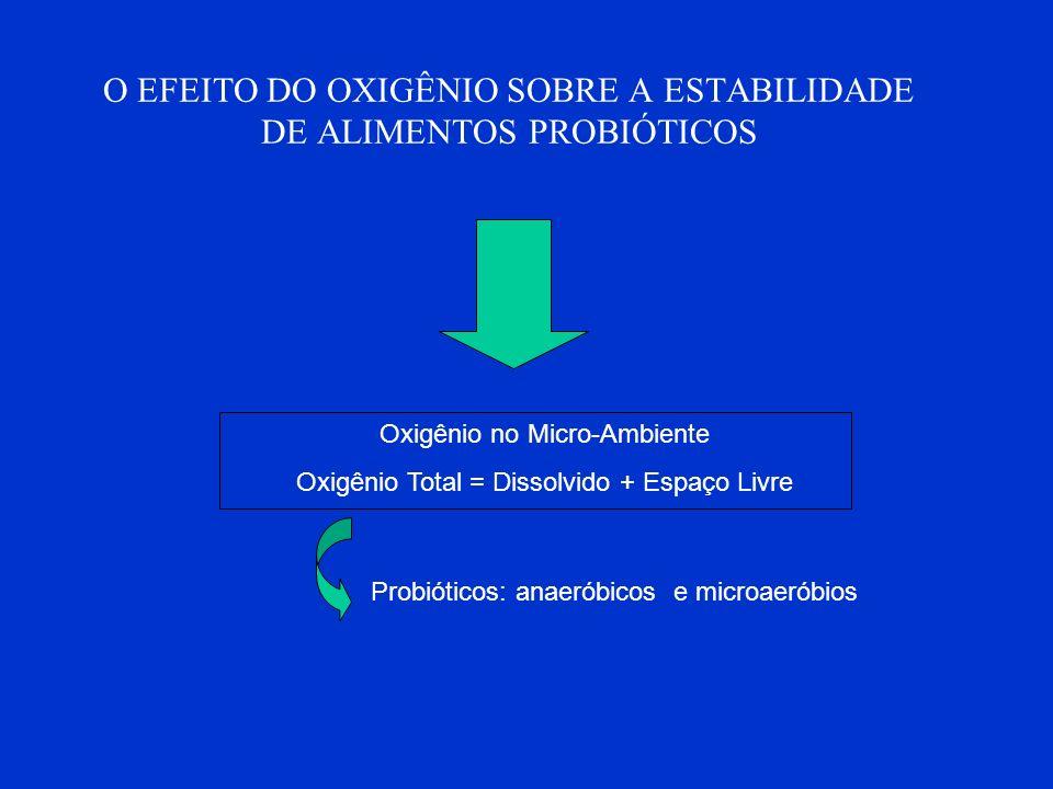 O EFEITO DO OXIGÊNIO SOBRE A ESTABILIDADE DE ALIMENTOS PROBIÓTICOS