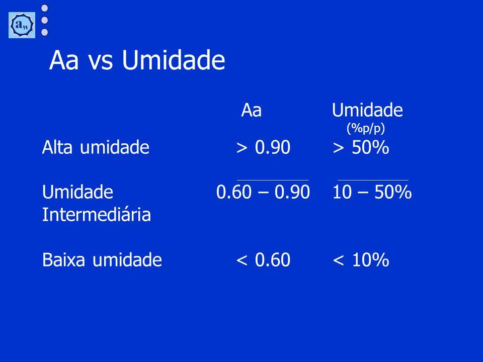 Aa vs Umidade Aa Umidade Alta umidade > 0.90 > 50%