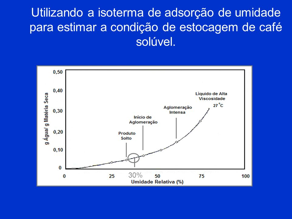 Utilizando a isoterma de adsorção de umidade para estimar a condição de estocagem de café solúvel.