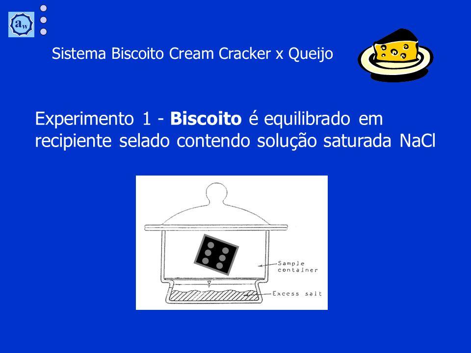 Sistema Biscoito Cream Cracker x Queijo