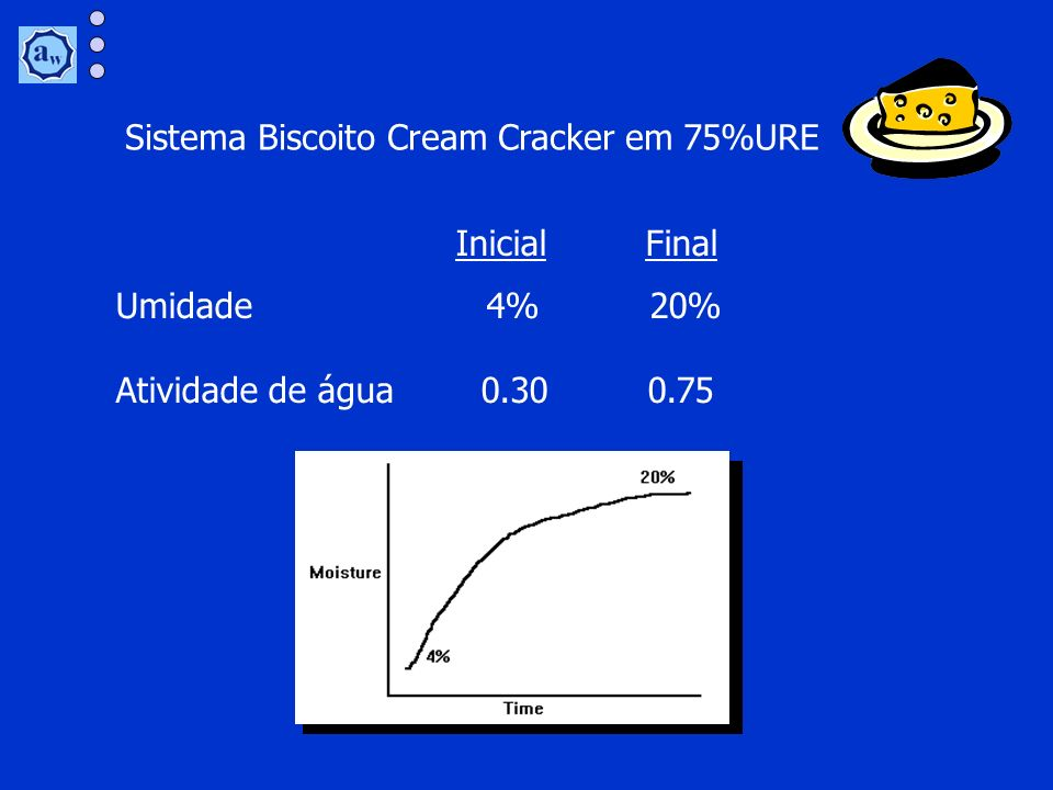 Sistema Biscoito Cream Cracker em 75%URE