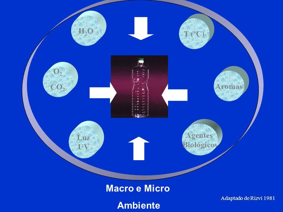 Macro e Micro Ambiente H2O T (ºC) O2 CO2 Aromas Agentes Luz Biológicos