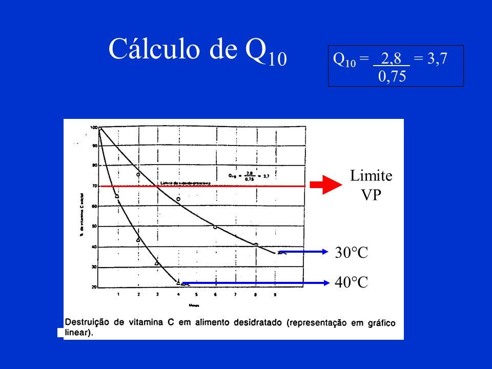 Cálculo de Q10 Q10 = 2,8 = 3,7 0,75 Limite VP 30°C 40°C