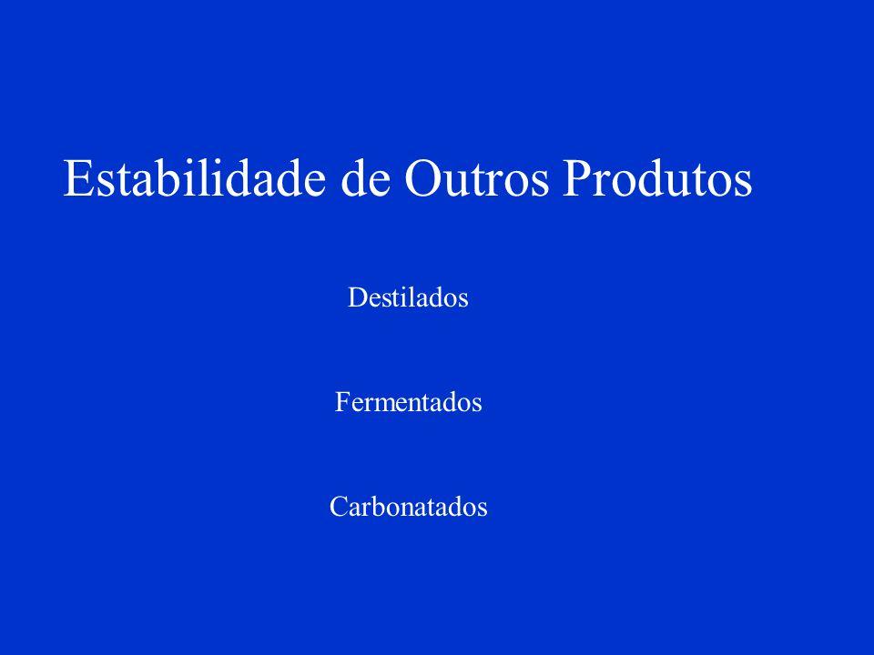 Estabilidade de Outros Produtos