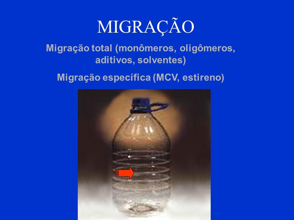 MIGRAÇÃO Migração total (monômeros, oligômeros, aditivos, solventes)