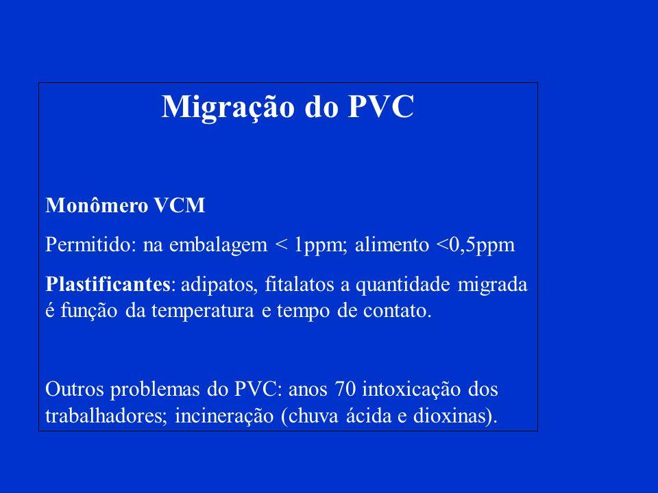 Migração do PVC Monômero VCM