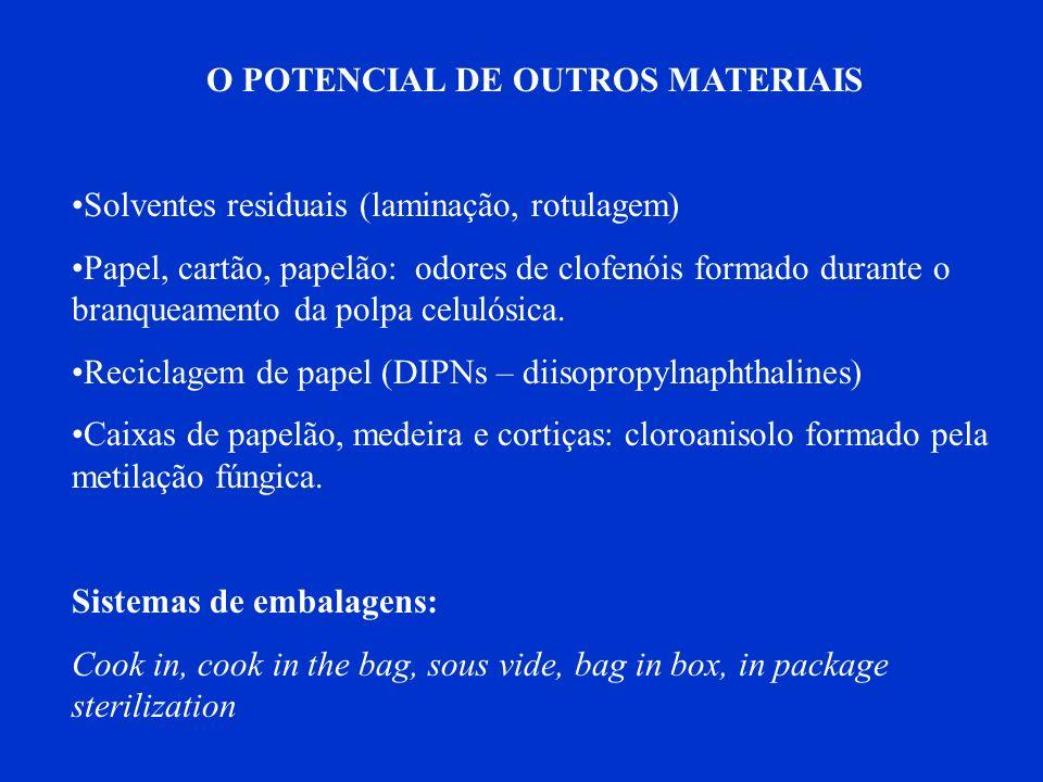 O POTENCIAL DE OUTROS MATERIAIS