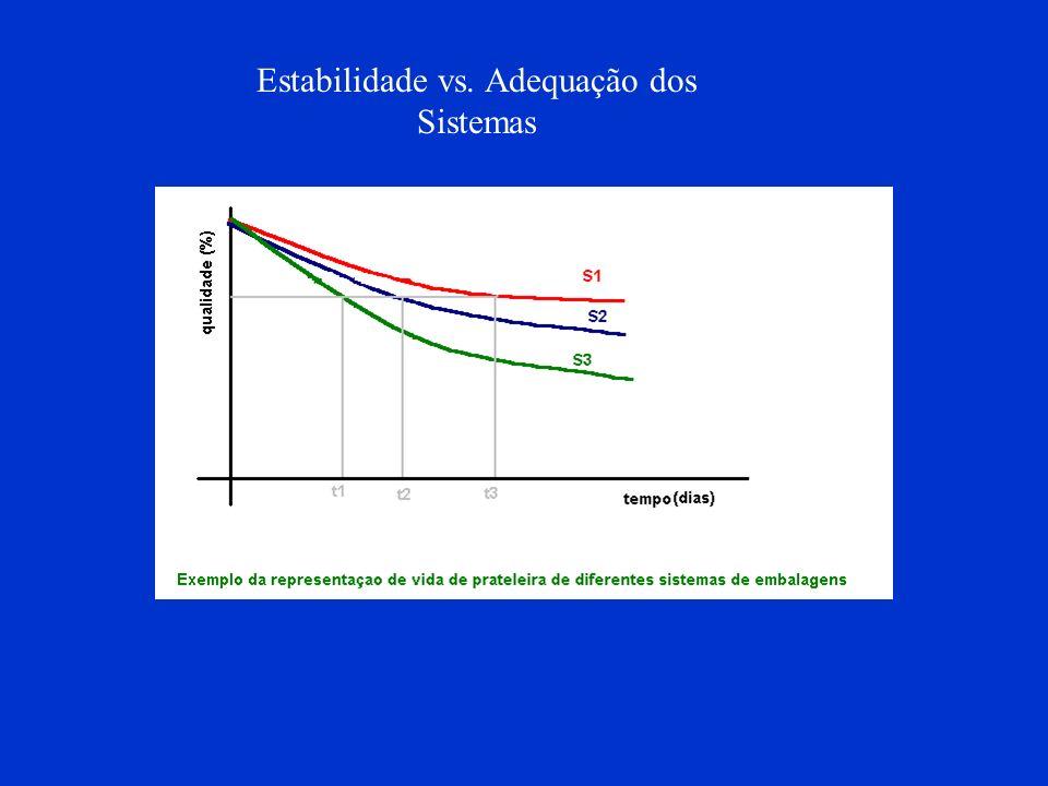 Estabilidade vs. Adequação dos Sistemas