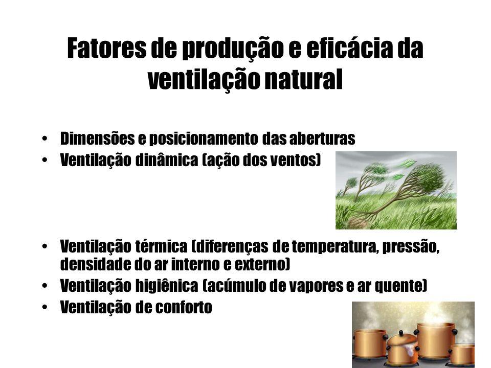Fatores de produção e eficácia da ventilação natural