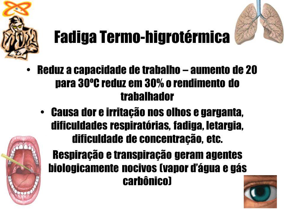 Fadiga Termo-higrotérmica