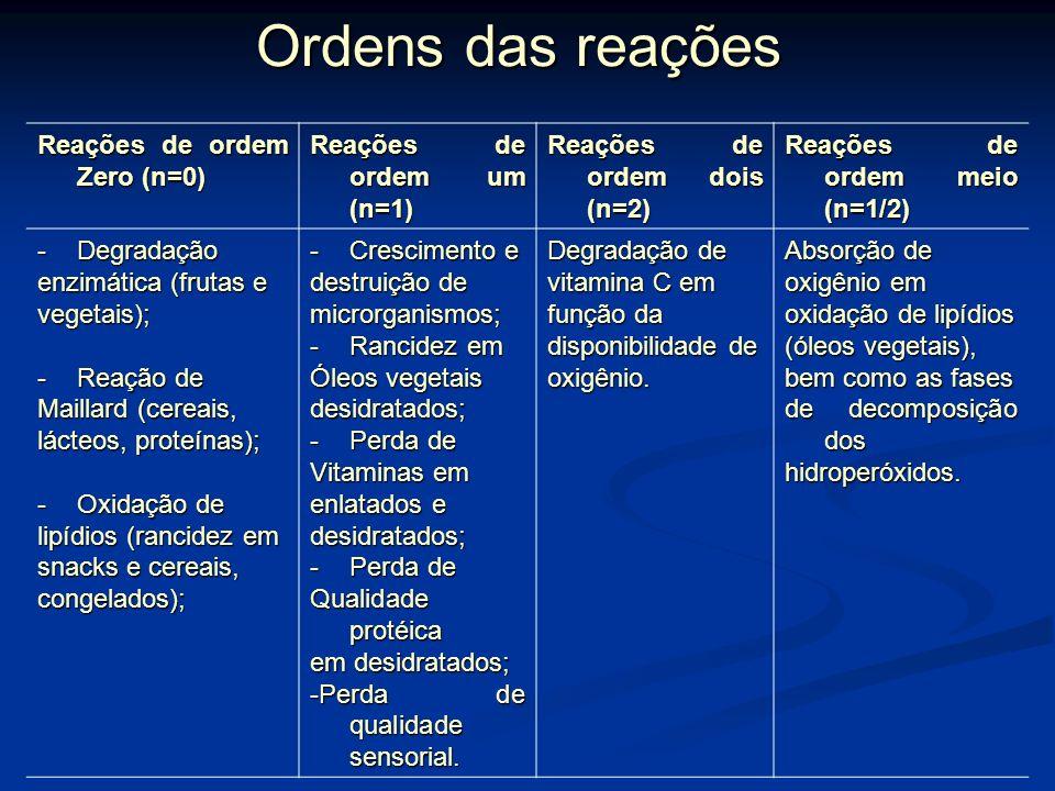Ordens das reações Reações de ordem Zero (n=0)