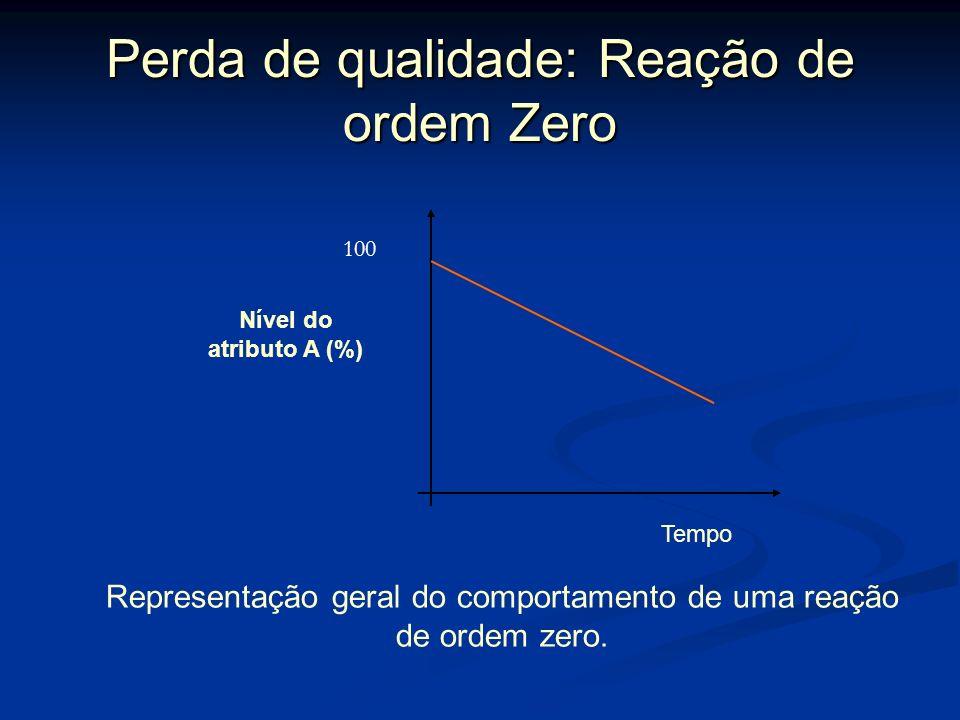 Perda de qualidade: Reação de ordem Zero