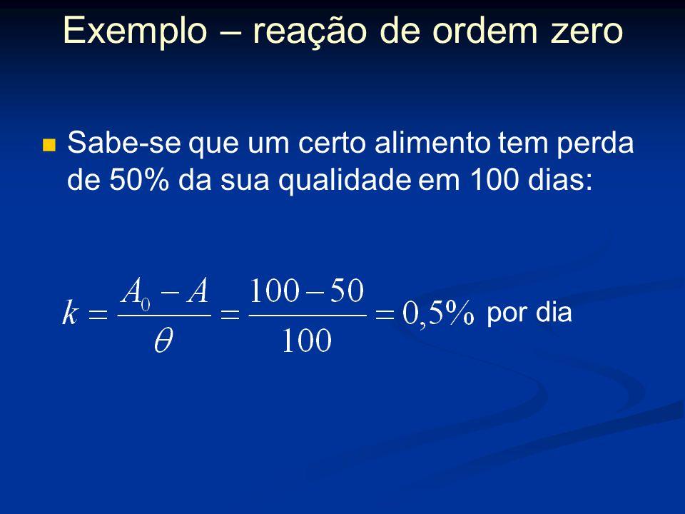 Exemplo – reação de ordem zero