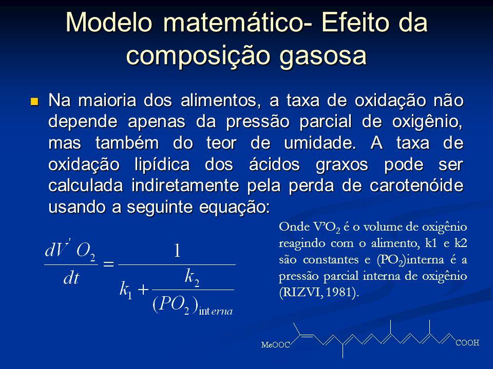 Modelo matemático- Efeito da composição gasosa