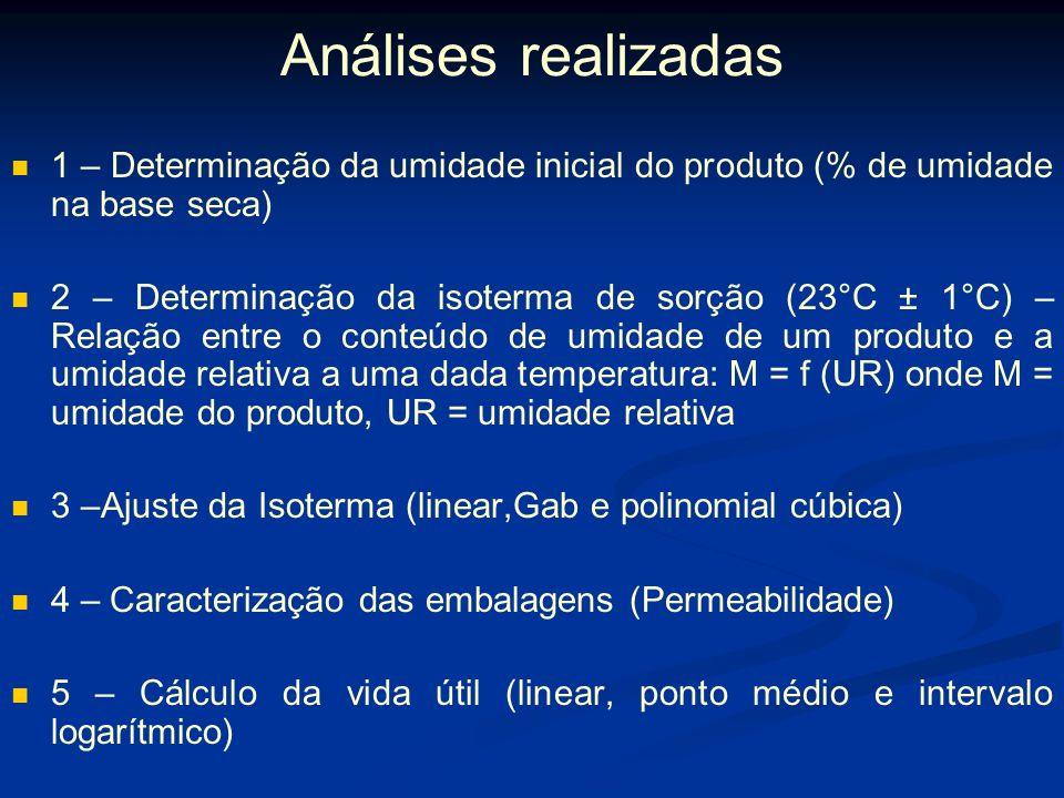 Análises realizadas 1 – Determinação da umidade inicial do produto (% de umidade na base seca)