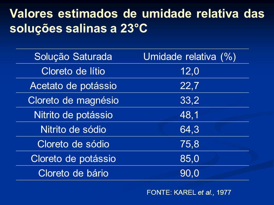 Valores estimados de umidade relativa das soluções salinas a 23°C